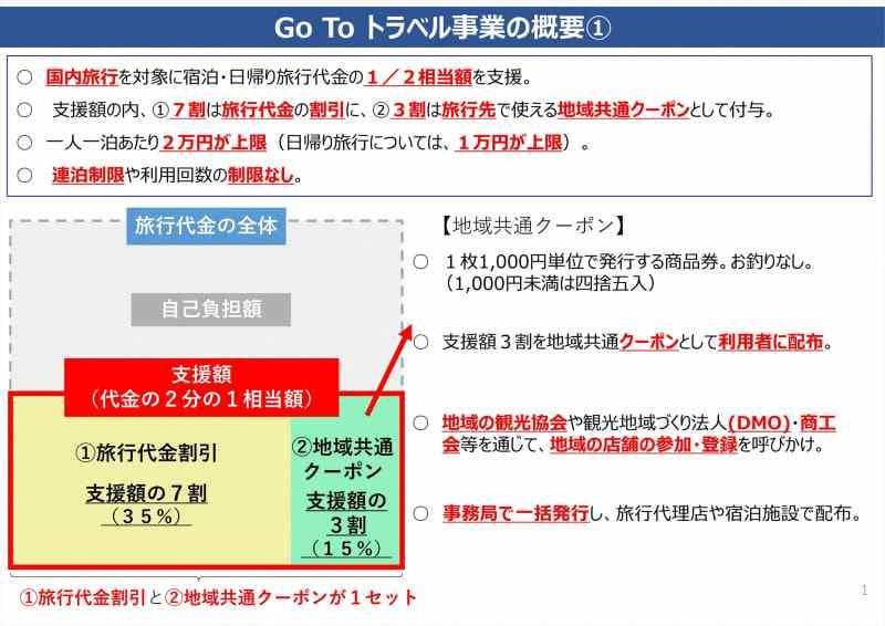 Go To トラベルキャンペーン の概要