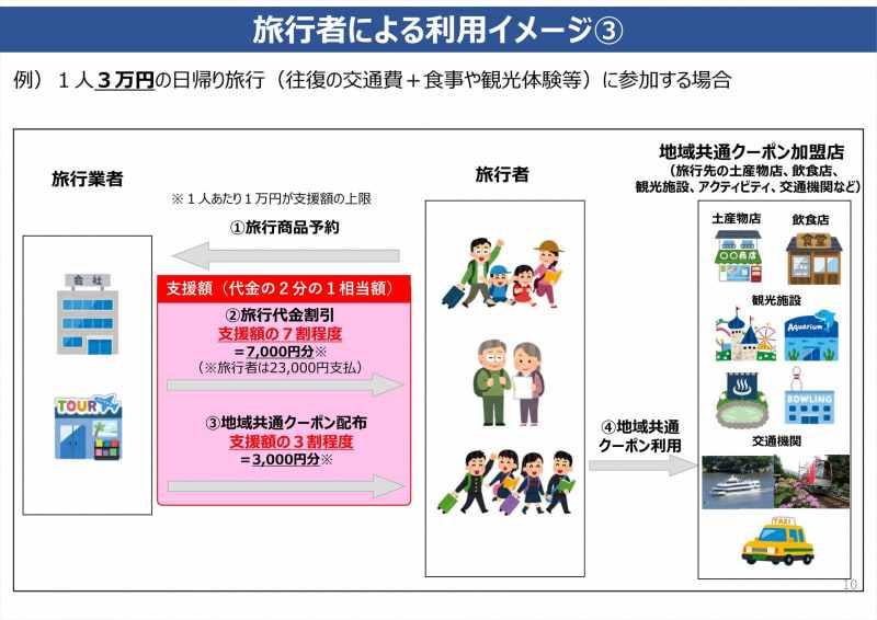 日帰り旅行の場合の支援金イメージ