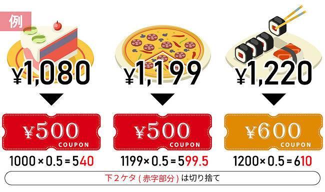 menu(メニュー)で付与されるクーポンの額